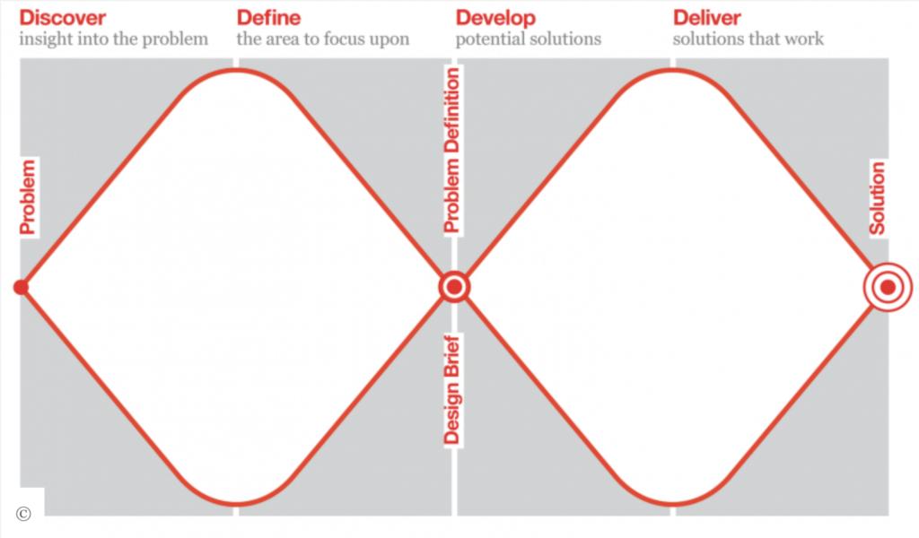 Double-diamond-design-process