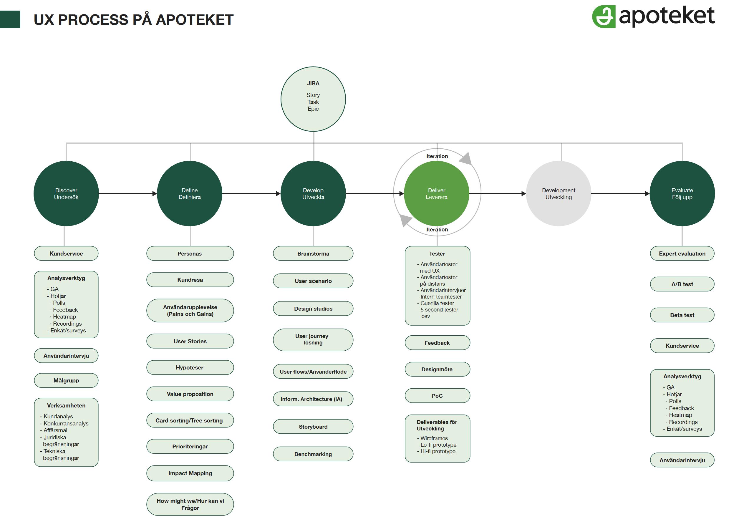 UX-Design-Process-Apoteket